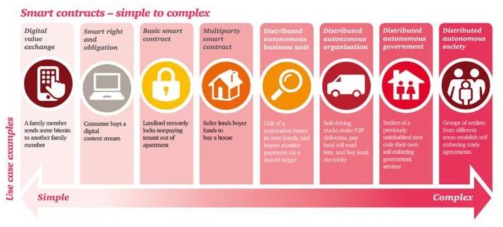 为什么企业不急于在运营中采用智能合约