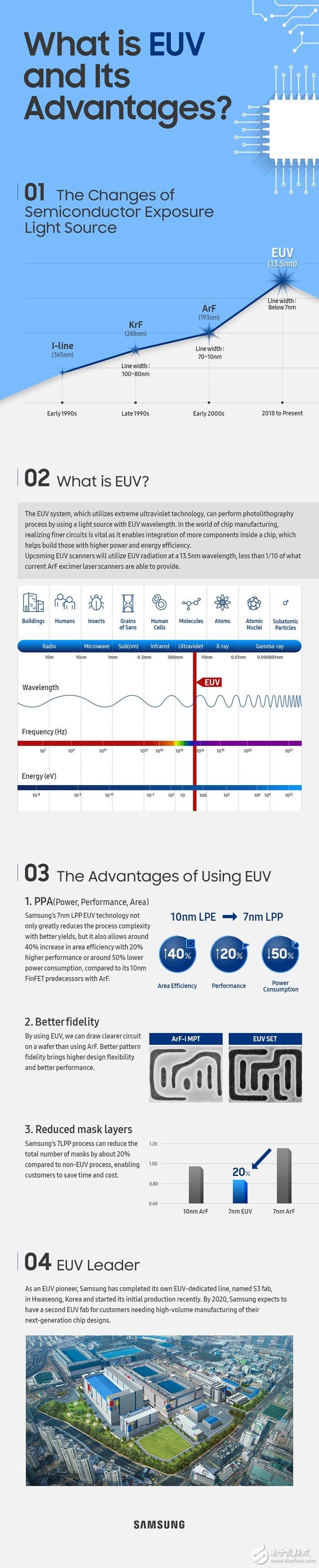 三星将使用7nmEUV工艺为IBM代工Power...