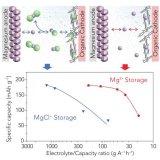 丰田携手休斯顿大学提升镁离子电池性能