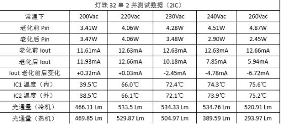 高压线性IC00A8在高压灯带中的应用案列