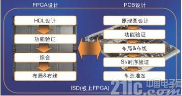 系统设计日益复杂 要求高性能FPGA的设计与PCB设计并行进行