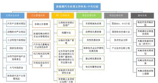 中国新能源汽车年销量首次跨过百万大关 政策起到了...
