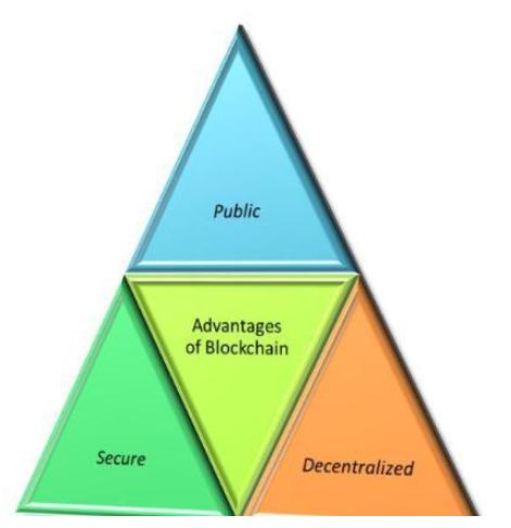 区块链在物联网中的作用及挑战
