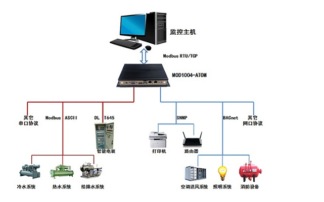 Modbus通讯协议详解RTU传输模式的资料免费下载
