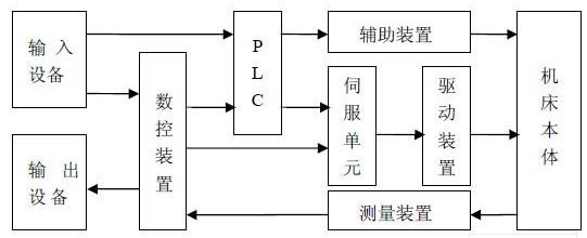 采用CAN总线实现数控机床与设计与特点分析