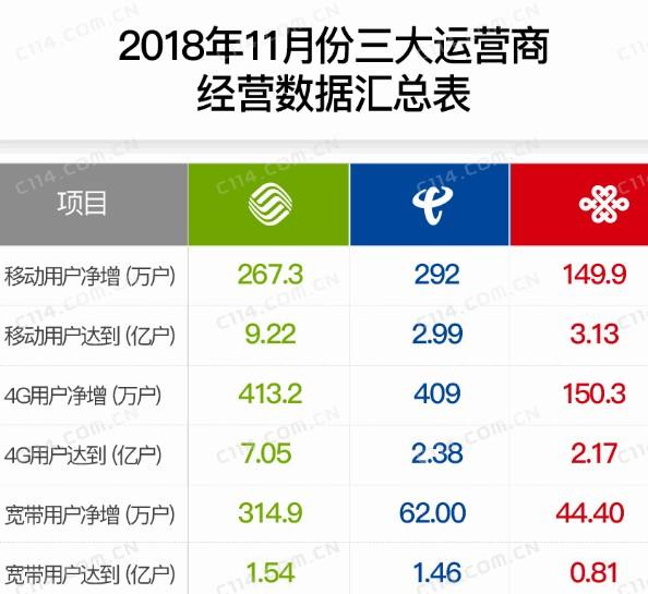 中国电信失去了宽带市场老大的位置明年将会如何争先