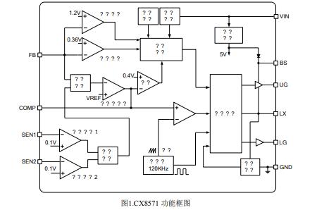 CX8571同步降壓型PWM控制器的數據手冊免費下載