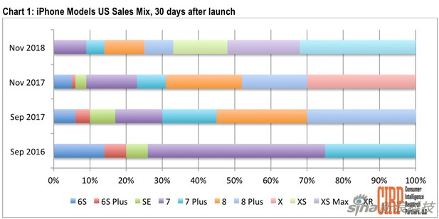 CIRP数据报告显示iPhone XR销量占了i...