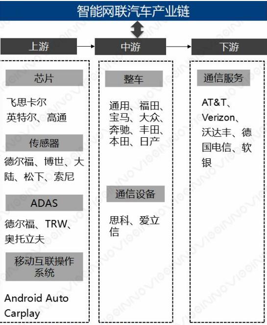 预计至2020年中国智能网联汽车的市场规模可达1...