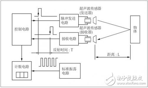 超声波传感器在液化石油气储存站中的应用介绍