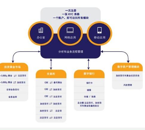 金条实时交易加密货币平台Godbex介绍