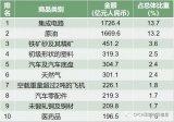 数字中国:哪些商品是中国进口最多的、最稀缺的?