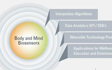 心智感测技术可实现多元感测