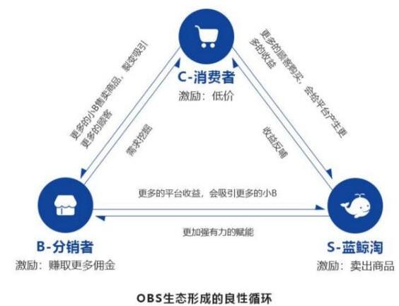 区块链技术与通证经济将人类商业文明带入了新的价值时代