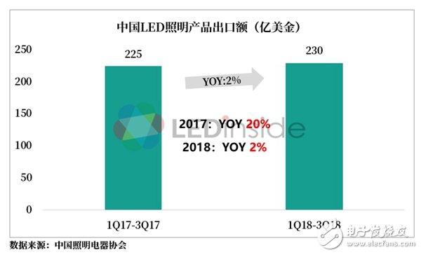 2018年LED市场需求增速远不及产能增速 20...