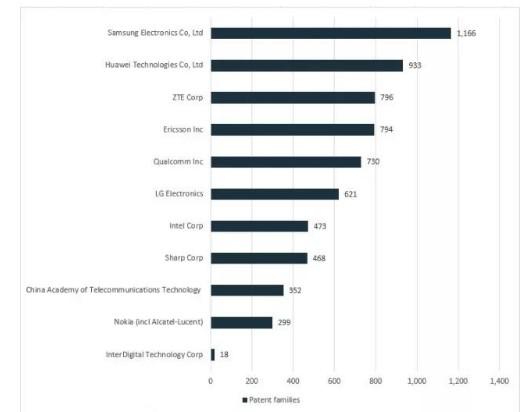 5G标准技术贡献排名公布中国企业位于首榜