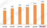 三大模式驱动变频器市场增长 未来5年将保持10%...
