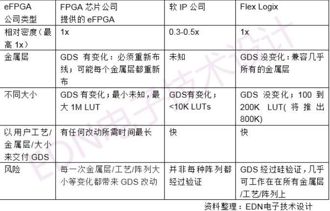 eFPGA的工作方式与FPGA芯片类似 其中有可编程互连