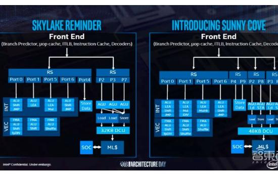 英特尔的全新芯片架构和六大技术新动向战略说明