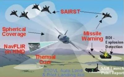 F-35分布式孔径系统的详细资料概述