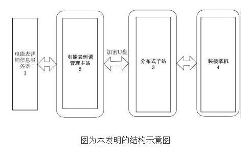 基于PDA的电能表轮换数据处理系统的原理及设计
