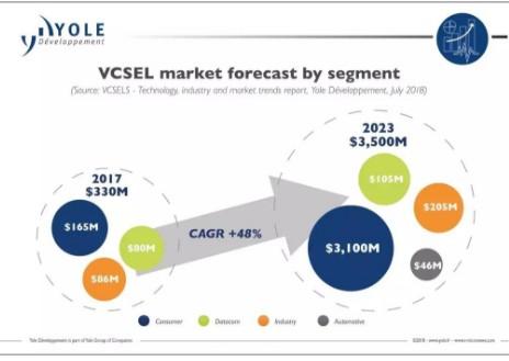 VCSEL市场呈现爆炸式增长国内厂商正迫切需要实现自主化
