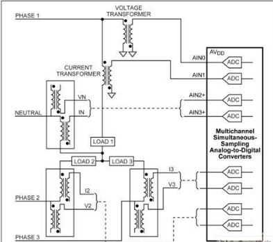 通过采样ADC监测及测量系统进行优化降低电力线监测系统的成本