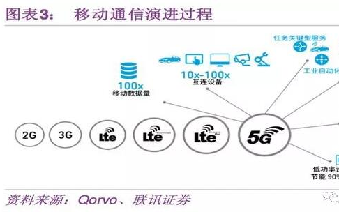 一文预测5G带来的半导体投资机会