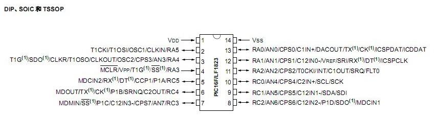 单片机I/O控制的作用及应用方法