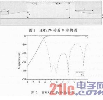 一种结合HMSIW和DGS结构的宽带带通滤波器设计详解