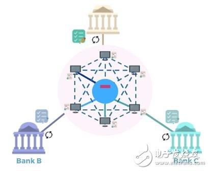 区块链在金融中的应用