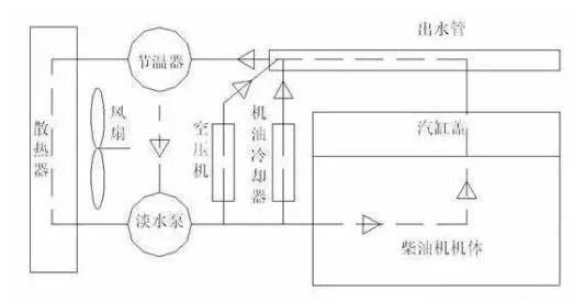 用于柴油发动机水箱中冷却液液位监测的相关传感器应...