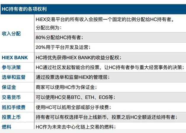 全球首家全民所有制的数字势力发展是如此资产交易平台HiEX介绍