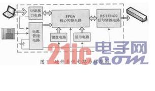 关于高速RS 232/422信号仿真器的设计详细...