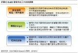 研发折叠式OLED的三大技术难题
