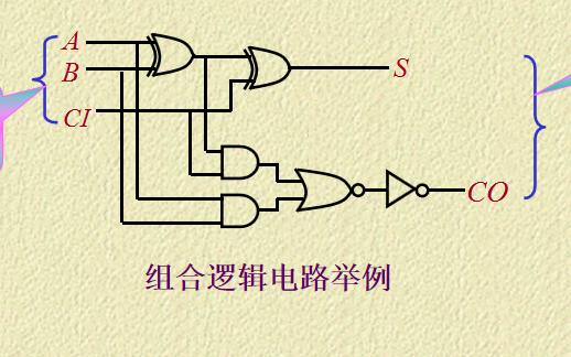 数字电路教程之组合逻辑电路课件详细资料免费下载