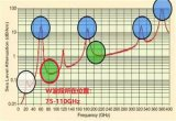 W波段超外差LO两种倍频链路的比较分析