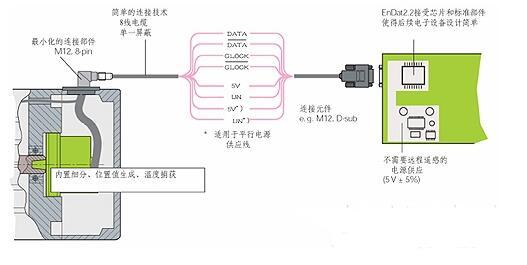 基于FPGA的EnDat接口编码器数据采集设计