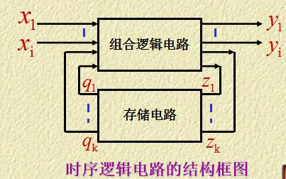 数字电路教程之时序逻辑电路课件的详细资料免费下载