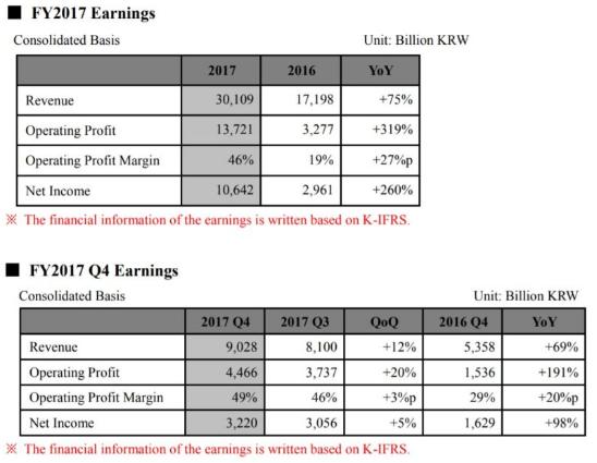 SK海力士受惠于DRAM价格大涨 净利润持续翻倍