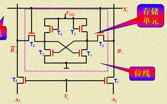 数字电路教程之半导体存储器课件资料免费下载