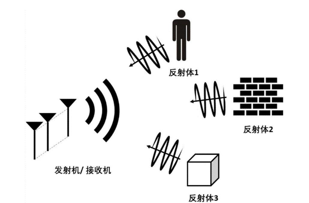 宽带调频和窄带调频的简单区别方法