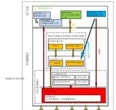 STM32单片机ADC库函数的定义和使用方法