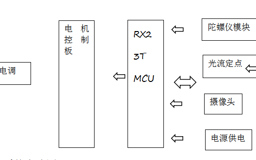 如何使用STM32单片机设计四旋翼自主飞行器探测跟踪系统资料概述
