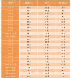 中国工业企业利润出现近三年来首次下滑