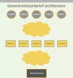 采购企业物联网遥感解决方案时要考虑的10个问题