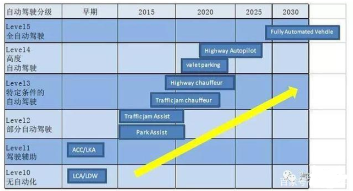 汽车电子未来将如何发展 自动驾驶商业进程加快