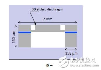 论SMI SM95D/G在充油芯体领域应用