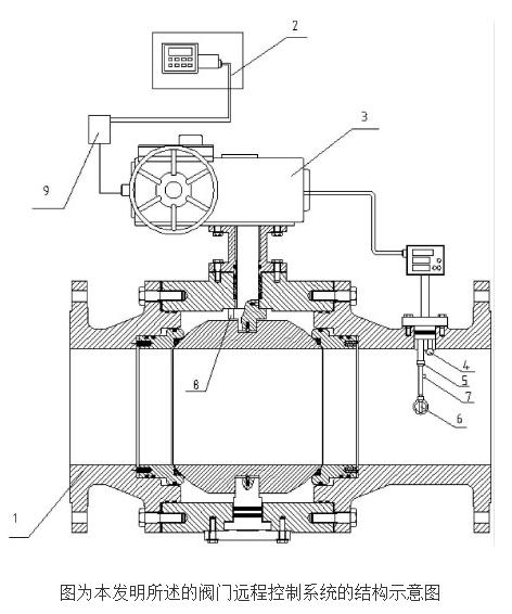 阀门远程控制系统的工作原理