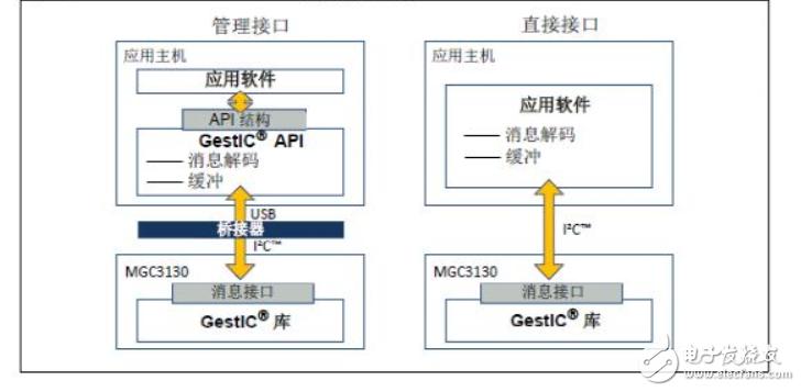 基于微芯科技MGC3130在3D手势识别上的应用